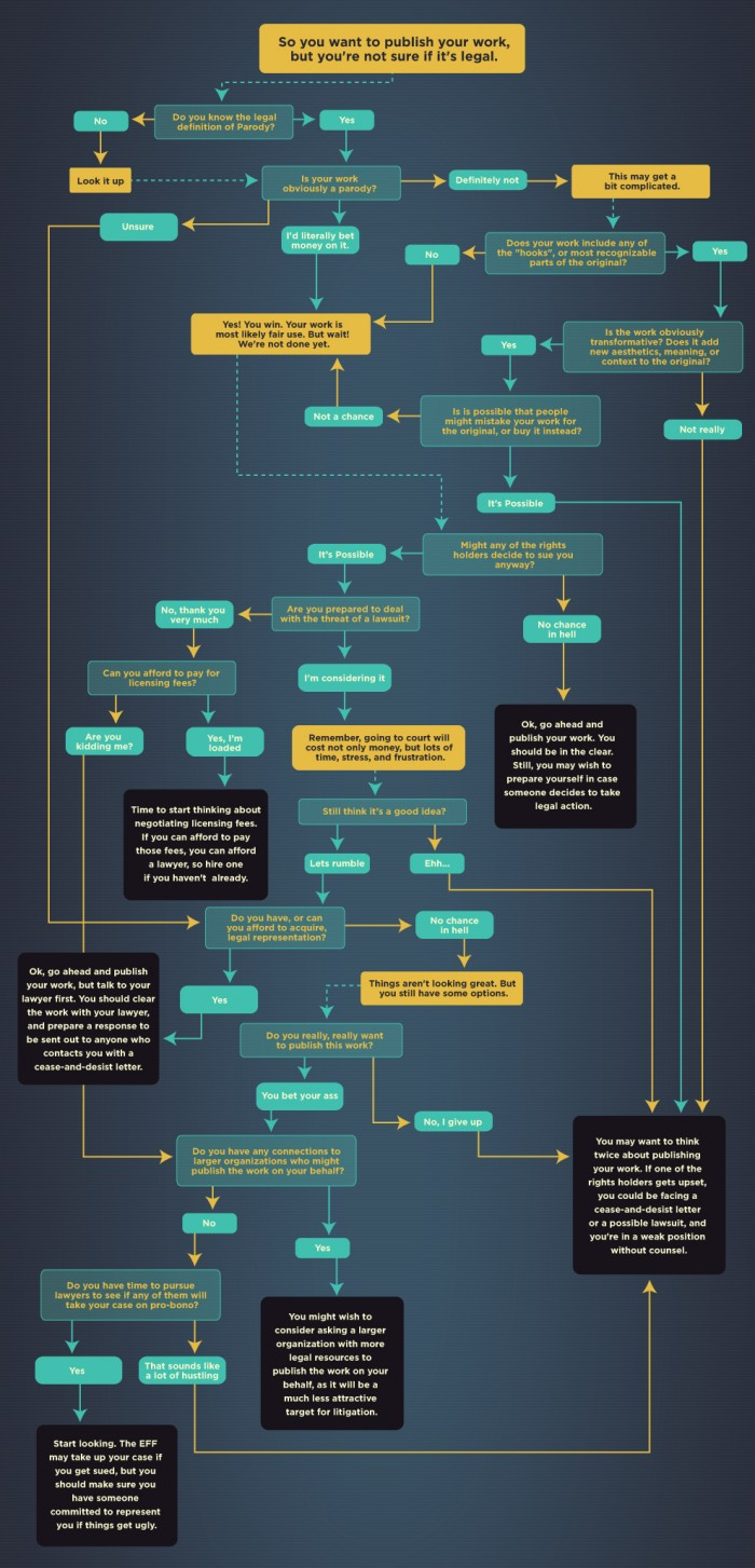A Handy Guide To Remixing Without Getting Sued