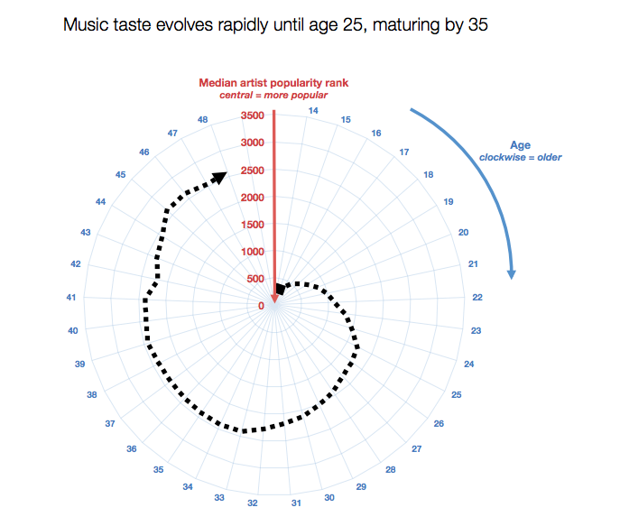 Spotify luistergedrag